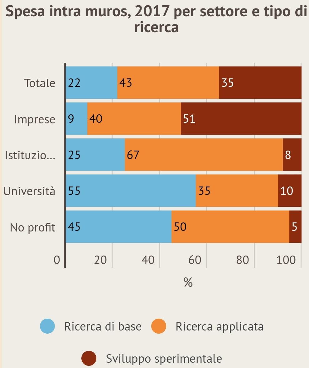 Come sta la ricerca in Italia? Male ma non malissimo. Ecco quanto e dove abbiamo speso per l'innovazione